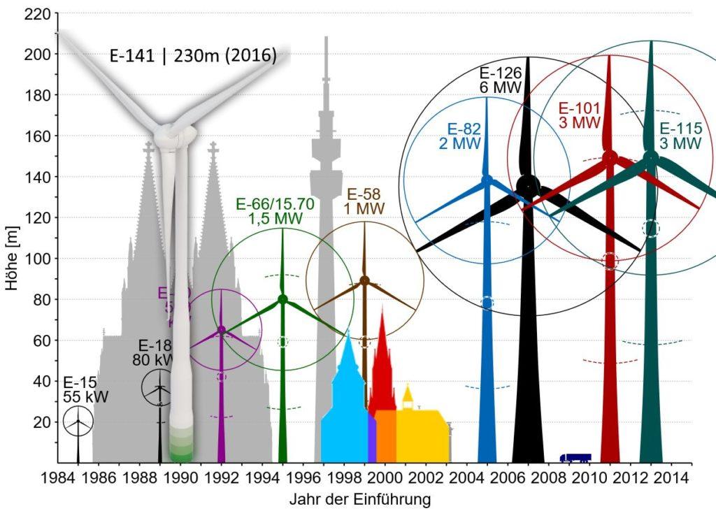 Größenvergleich von Windenergieanlagen, wie in Ascheberg geplant.